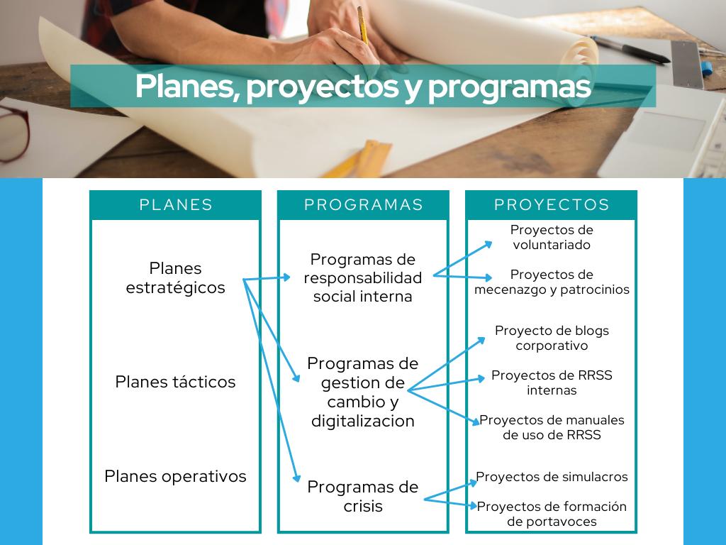 planes proyectos y programas